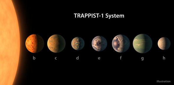 The seven planets of the TRAPPIST-1 system. Credit: ESO