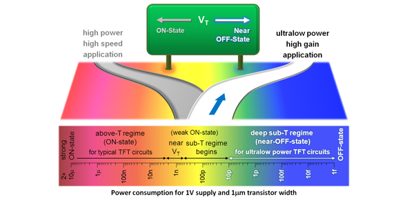 ultralow power transistors