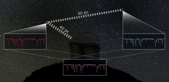 Ny måde at afstandsbedømme stjerner på